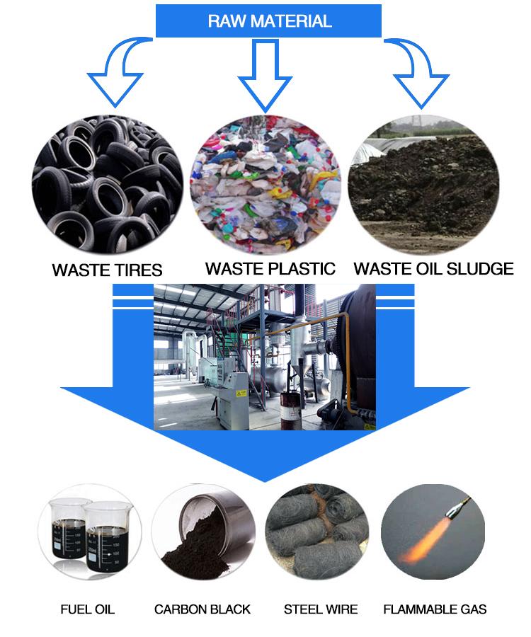 Waste Tire Recycling Pyrolysis Equipment_Xinxiang Lifeierte